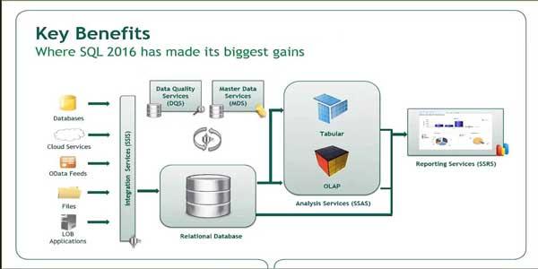 نرم افزار SQL Server 2016