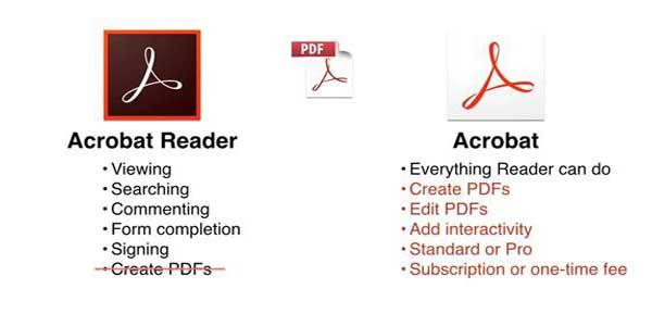 خرید نرم افزار Adobe Acrobat